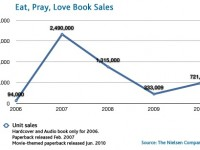 Eat, Pray, Love book sales